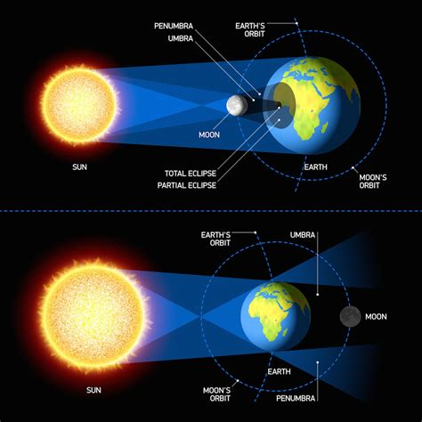here s when you can catch the next solar and lunar