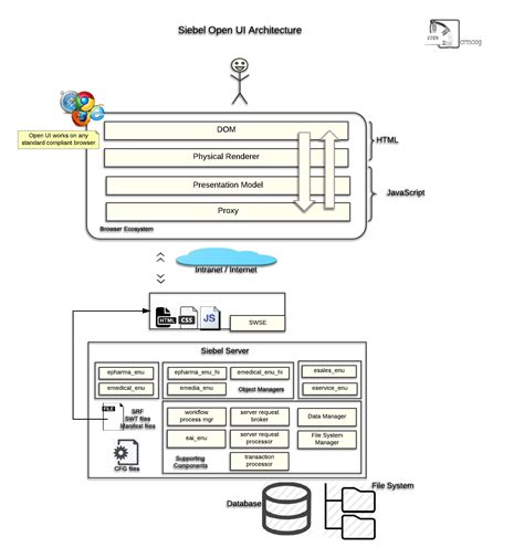 ui architecture diagram siebel open ui architecture crmcog