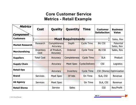 customer service metrics template june 21 2012 process performance metrics presentation