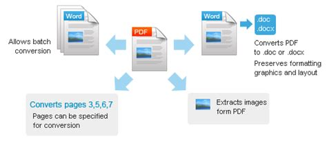 convert pdf to word no text boxes convert word to pdf with text boxes bonddevelopers