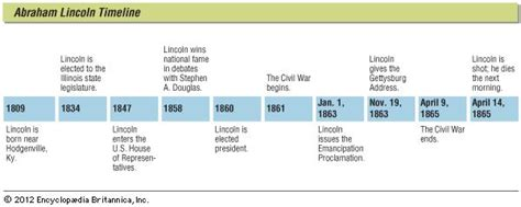 abraham lincoln career timeline abraham lincoln biography president of united states