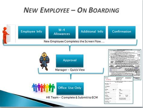 new employee process workflow employee on boarding tutorial frevvo 61 confluence