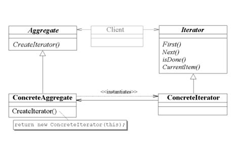 iterator design pattern in java code design pattern improvement catalog for mixjuice