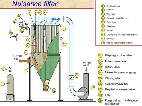 mechanistic design adalah bag filter operation pradeep kumar