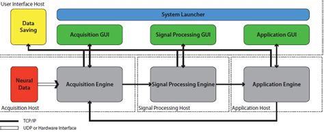 design framework in software engineering craniux a modular software framework for brain computer