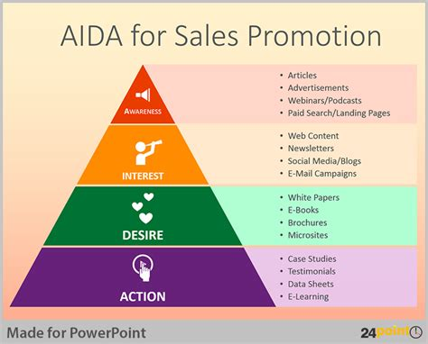 themes for sales presentation tips to use aida business model in powerpoint