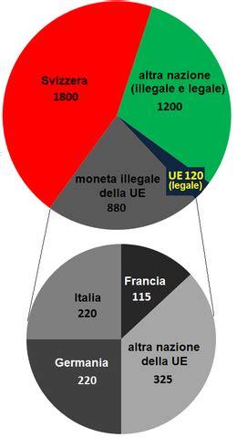 banche svizzera segreto bancario svizzero