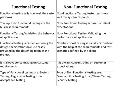 non functional test plan template the major differences between non functional testing and