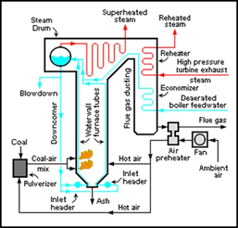 layout and operation of a steam power generation plant conventional coal fired power plant encyclopedia article