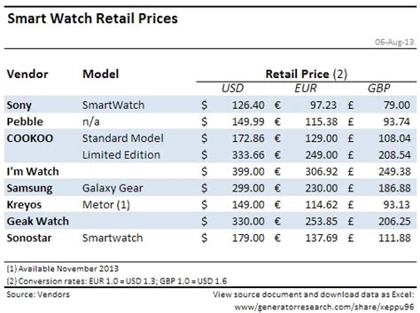 smart table price smart watches analysis insight
