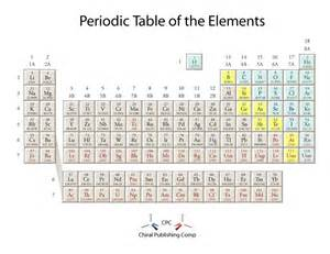 Periodic Table Template by 29 Printable Periodic Tables Free Template Lab