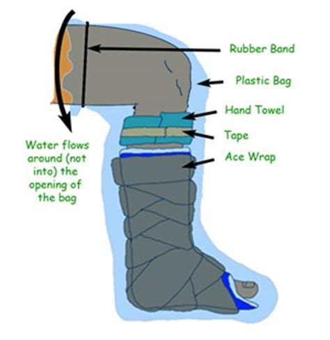 Shower Bag For Leg Cast by How To Take Care Of And Shower With Your Cast Whole Foot