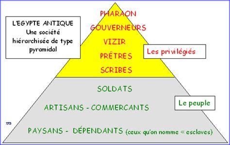 Rester En Vie La Structure Pyramidale De La Soci 233 T 233
