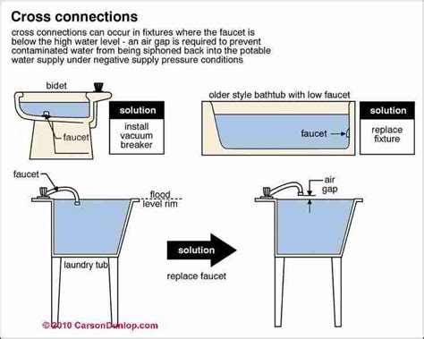 Definition Plumbing what is a cross connection a guide to plumbing cross