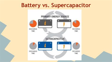 supercapacitor vs battery supercapacitors as an energy storage device