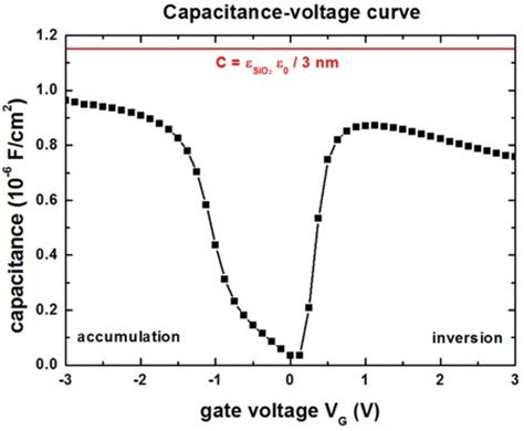 voltage current in capacitor 1d c v curve of a mis