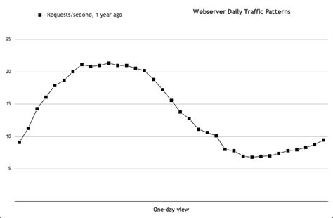 web traffic pattern long term trends the art of capacity planning book