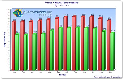 average temperature of a vallarta weather