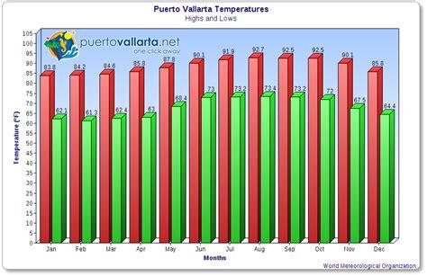 average temperature vallarta weather