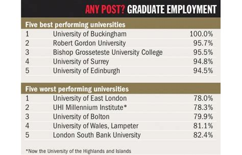 South Bank Mba Ranking by Never Mind The 163 9k Degree Gissa Times Higher