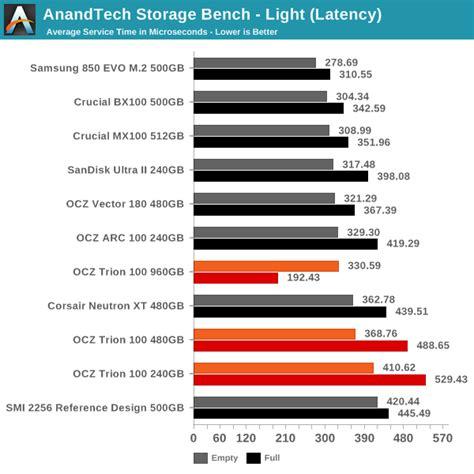 anandtech com bench anandtech storage bench light ocz trion 100 240gb