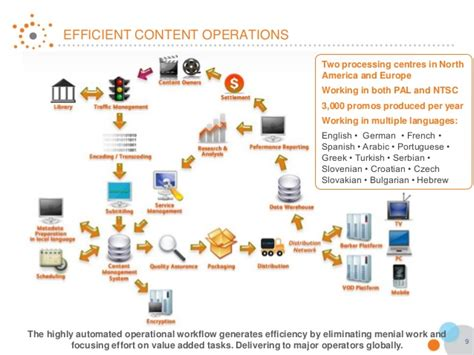 operational workflow vubiquity south africa