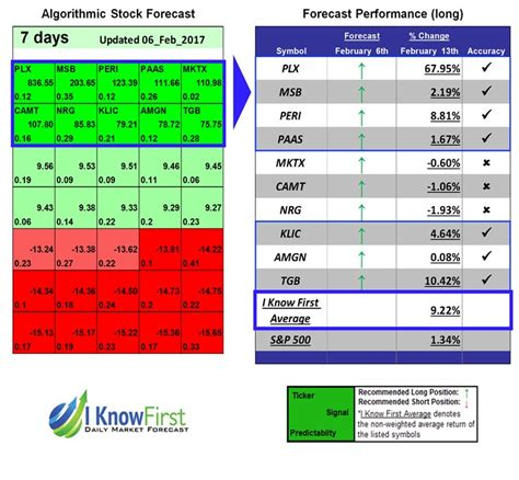 stock pattern recognition algorithm stock forecast based on a predictive algorithm i know