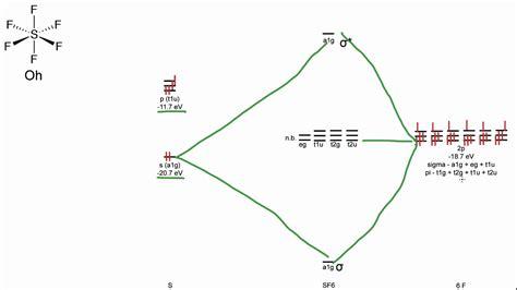 mo diagrams sf6 mo diagram