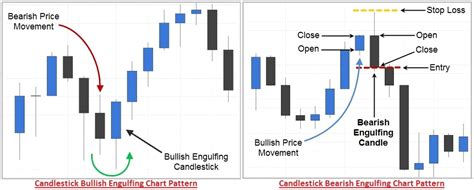 pattern formation technical analysis types of multiple candlestick patterns definition exles