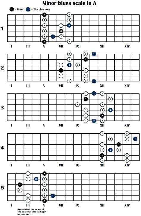 pattern blues scale guitar scales chart the minor blues scale 5 positions