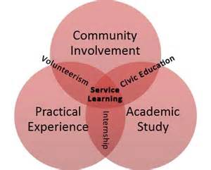 Service Learning Essay by Service Learning Youth Rebuilding New Orleansyouth