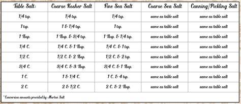 table salt to kosher salt conversion table salt vs kosher conversion brokeasshome com