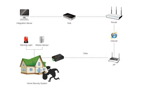 sollae systems co ltd security home security system