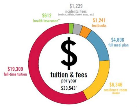 California State Mba Fees For International Students by Funding Your Education Undergraduate Admission 2017