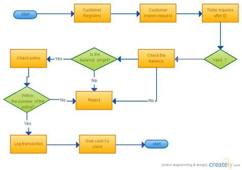 supermarket process layout flowchart cashiers flowchart creately