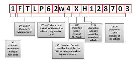 Ford Vin Number by Ford F150 F250 Vin Decoder Ford Trucks