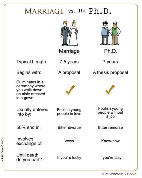 Is Mba Higher Than Phd by Marriage Vs Ph D Neatorama