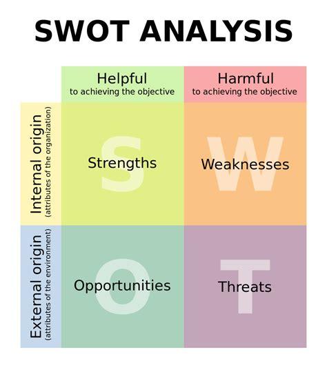 marketing swot analysis template marketing theories swot analysis
