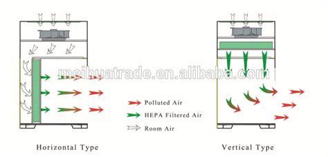 vertical laminar flow horizontal laboratory laminar air flow laf