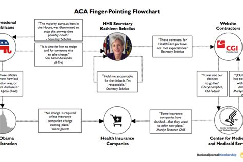 obamacare flowchart obamacare flowchart flowchart in word