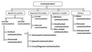 types of communication different types of communication