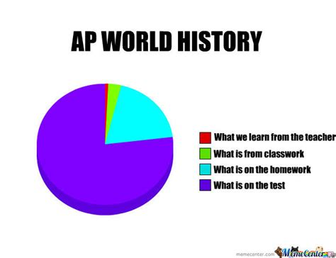 Meme World - ap world history by swaggle meme center