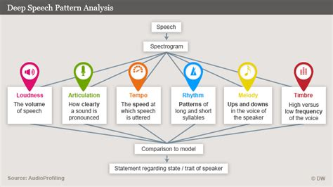 pattern analysis tools voice analysis an objective diagnostic tool based on