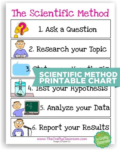 10 scientific method tools to make science easier teach