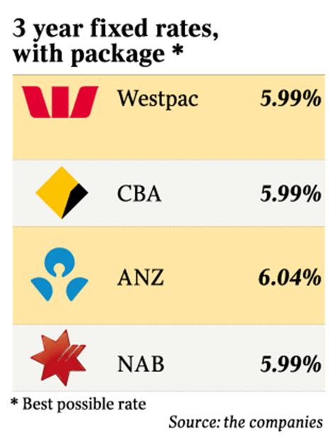 westpac housing loans westpac slashes its fixed loan interest rates the australian