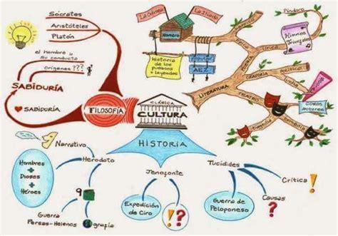 imagenes sensoriales visuales concepto 10 ejemplos de mapas mentales creativos mental map