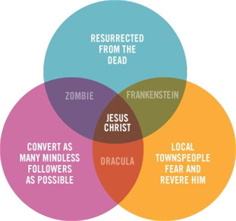 venn diagram what dracula zombies and frankenstein