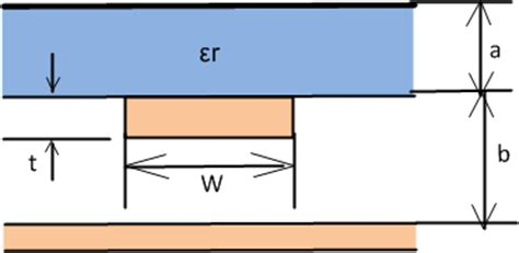 microstrip line inductor microstrip line inductor calculator 28 images note units do not matter for this calculation