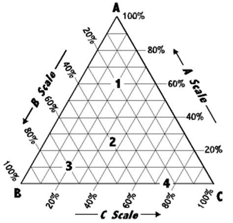 triangle phase diagram laboratory report nfnf1213 set1 sem 1 20152016 sifat fizikokimia dadah lab 1 determination