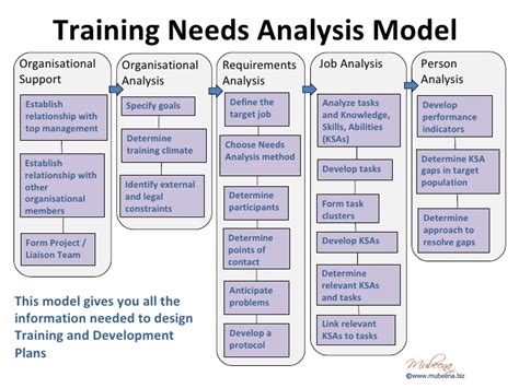 design management courses in uk organisational training needs analysis template google